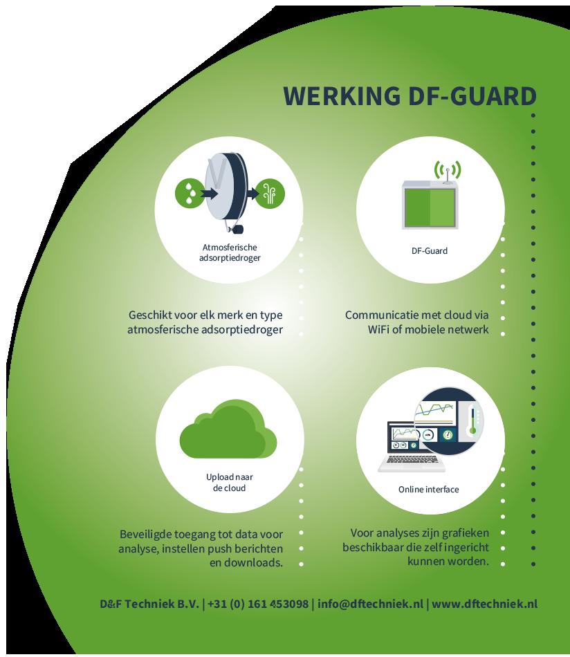 Werking DF Guard